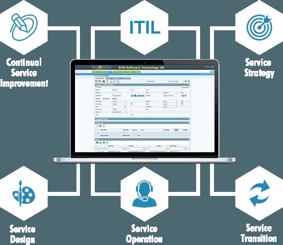 ITIL compliant service desk riw helpdesk